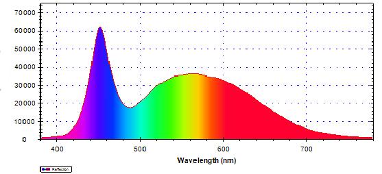 lumières de croissance - série MT313