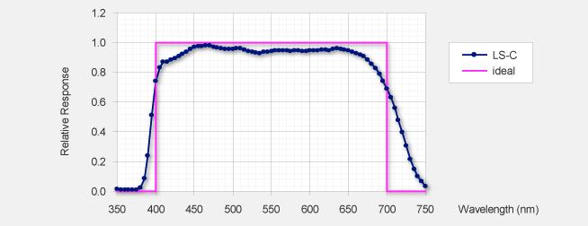 Réponse typique entre 350 nm et 750 nm d'un capteur LS-C